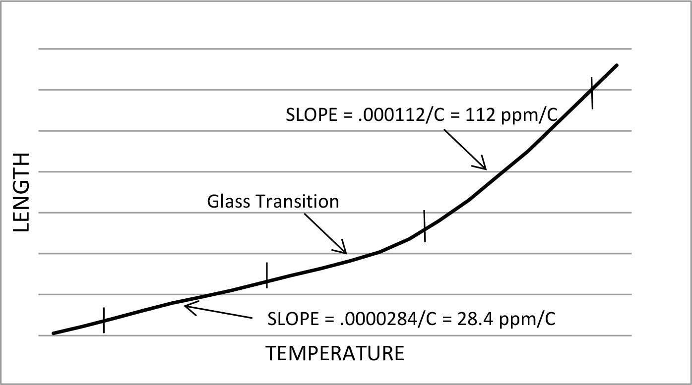 What is cteask the doctor this is a typical chart of expansion change as the temperature of the material is increasing the initial slope and the final slope are different because geenschuldenfo Image collections